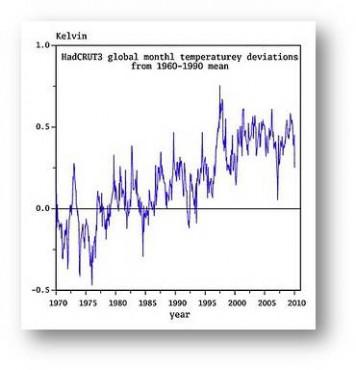 2010 das wärmste Jahr – und wie geht's weiter?
