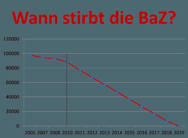BaZ verliert erneut massiv Leser
